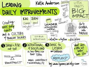 "Visual summary of my talk ""Leading Daily Improvements"" at the Australasian Lean Thinking and Practice Summit"