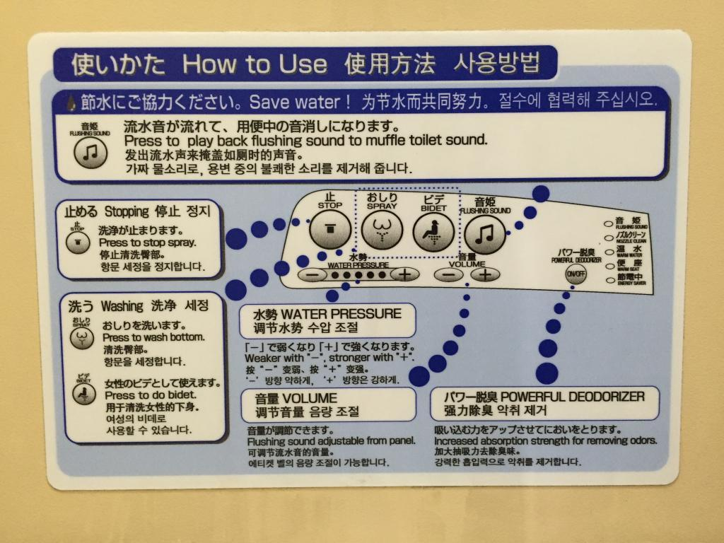 Visual and written instructions for how to operate the many functions.