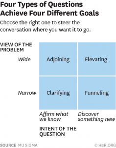 "Source: Harvard Business Review ""Relearning the Art of Asking Questions"", March 2015"