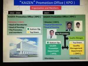 Kaizen Promotion Office at Ehime Prefectural Hospital (slide courtesy of CHC)