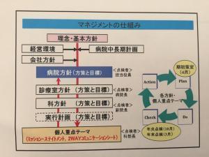Toyota Memorial Hospital achieves its goals through hoshin kanri and kaizen P-D-C-A cycles.