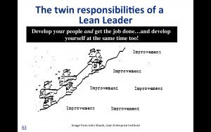 The responsibilities of a leader, as described in an old Toyota document. (image source: John Shook)