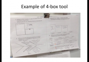 The 4-box tool is used at stand-up weekly meetings between a manager and staff to support local problem solving and capability development. It makes the area's thinking visible.
